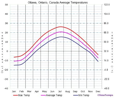 Clima e temperatura em Ottawa